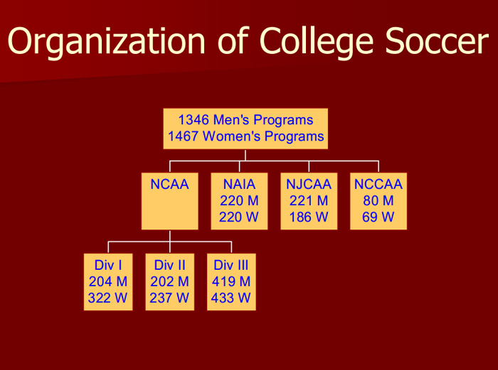 CollegeSoccer Programs